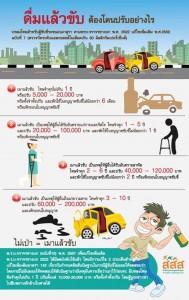 ดื่มแล้วขับ ต้องโดนปรับอย่างไร?